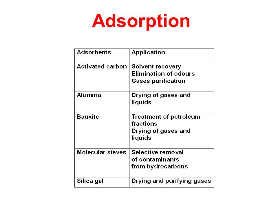 Adsorption Slide 8 Adsorption