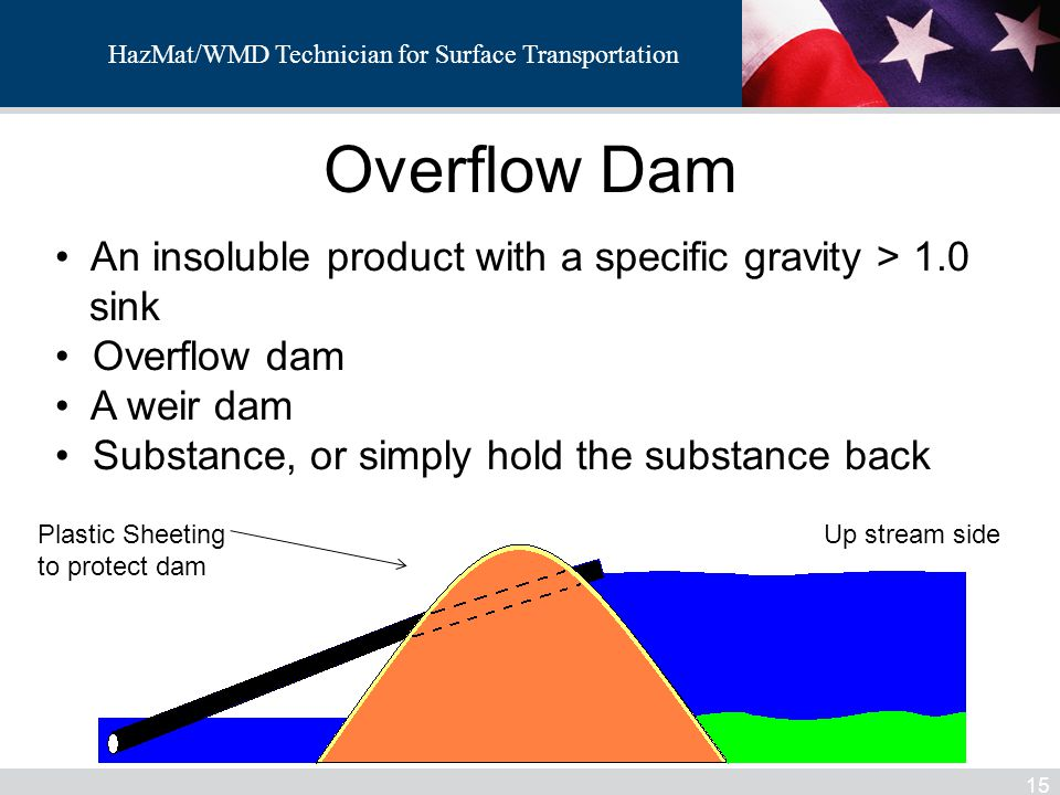 Overflow Dam An insoluble product with a specific gravity > 1.0