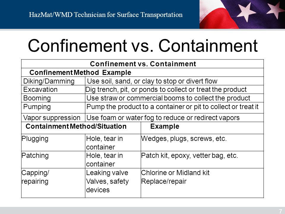Confinement vs. Containment