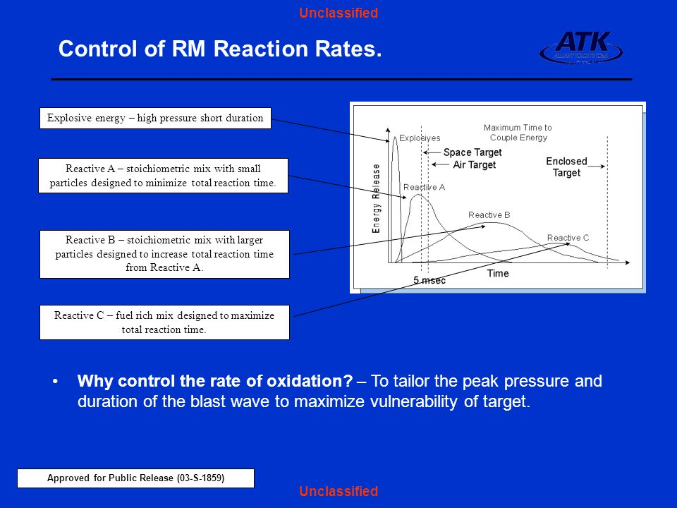 Control of RM Reaction Rates.