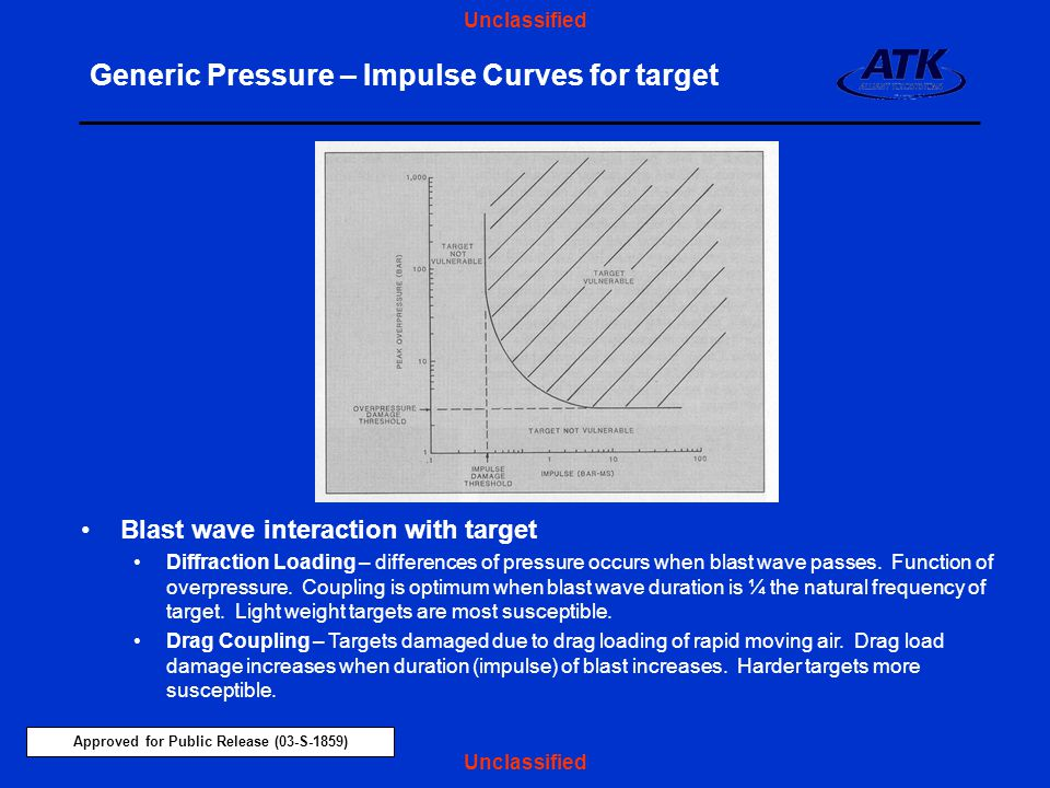 Generic Pressure – Impulse Curves for target