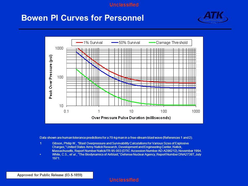 Bowen PI Curves for Personnel