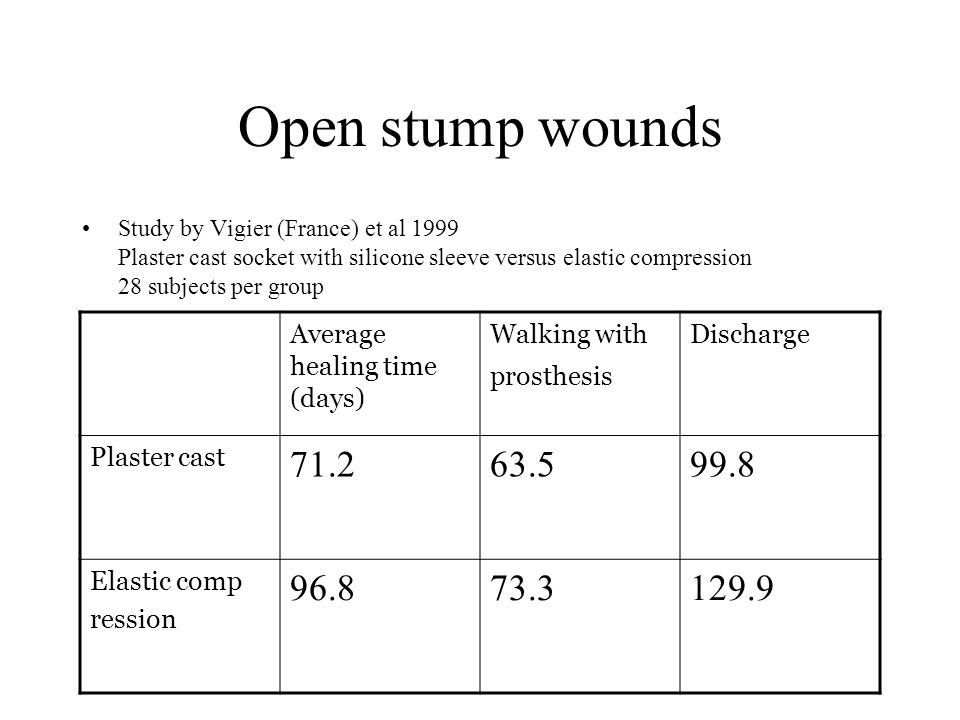 Open stump wounds Study by Vigier (France) et al 1999 Plaster cast socket with silicone sleeve versus elastic compression 28 subjects per group.