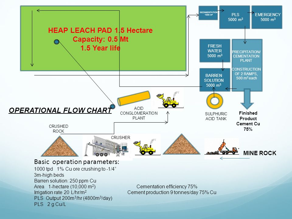 HEAP LEACH PAD 1.5 Hectare Capacity: 0.5 Mt 1.5 Year life