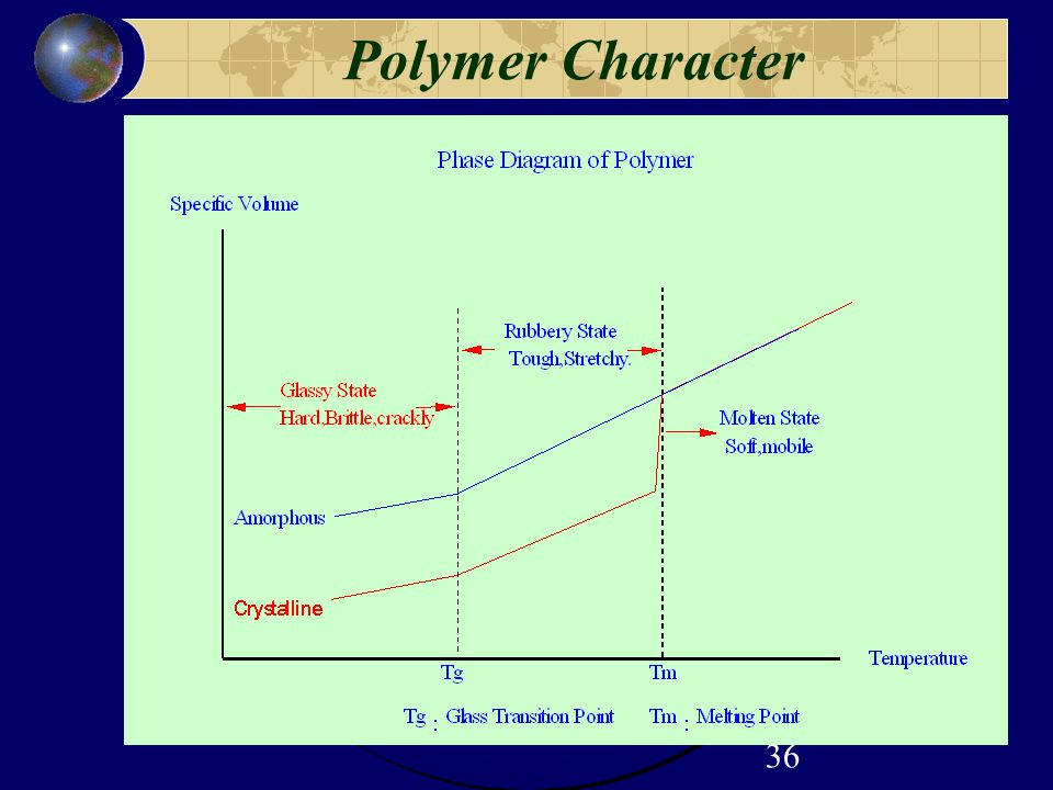 Polymer Character