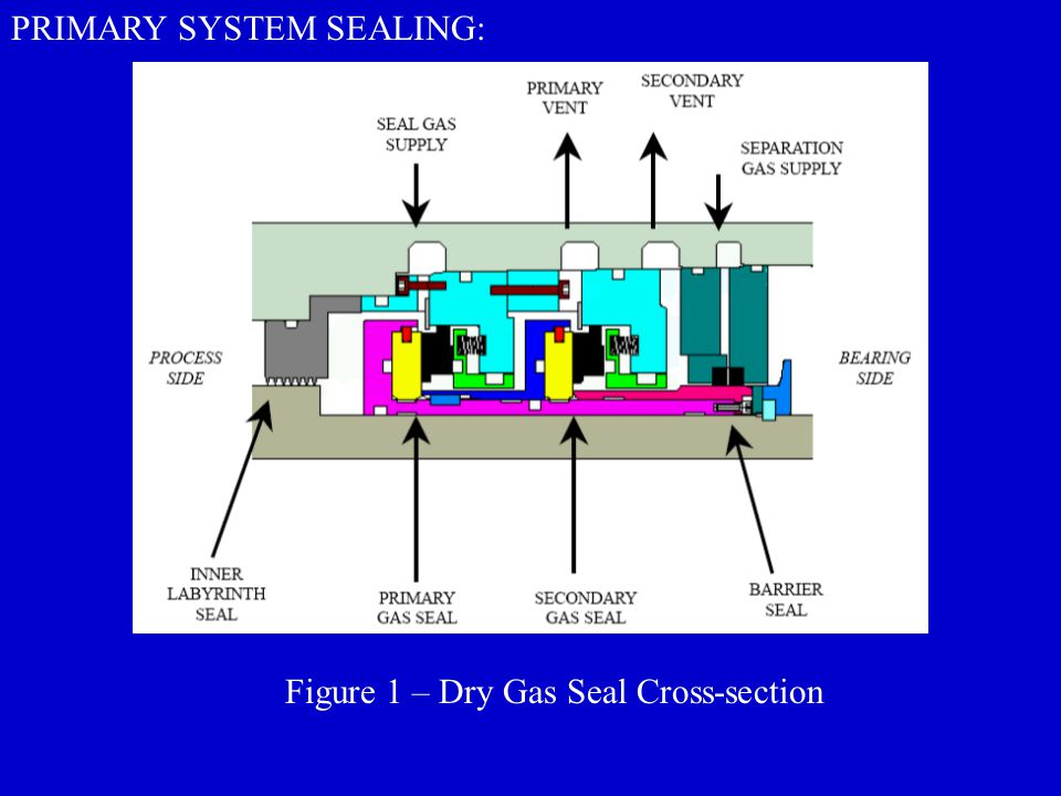 PRIMARY SYSTEM SEALING: