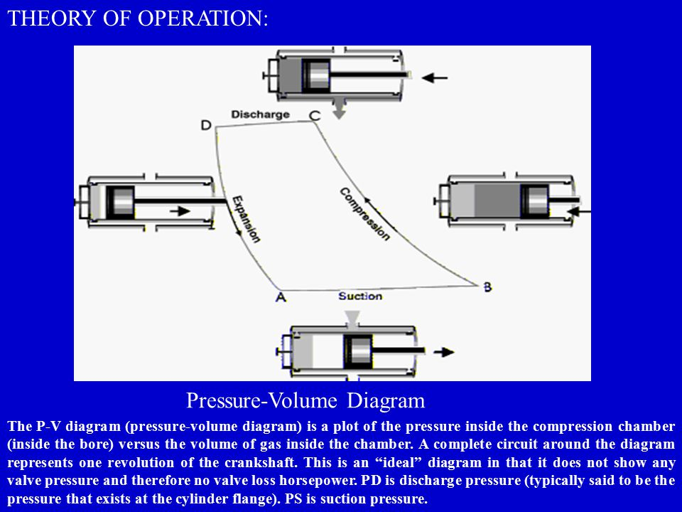 Pressure-Volume Diagram