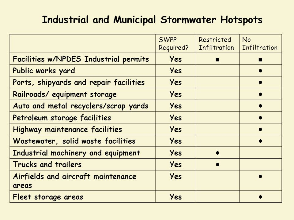 Industrial and Municipal Stormwater Hotspots