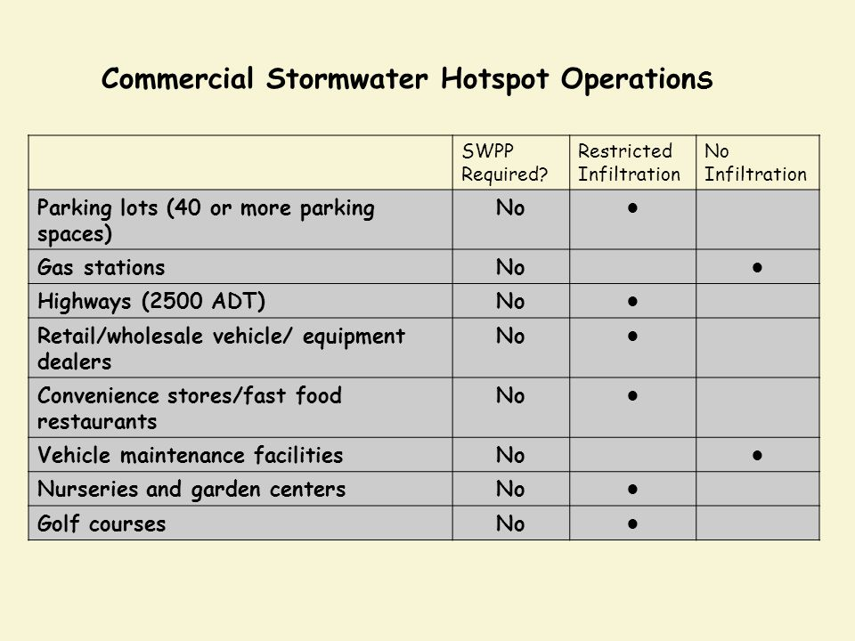 Commercial Stormwater Hotspot OperationS