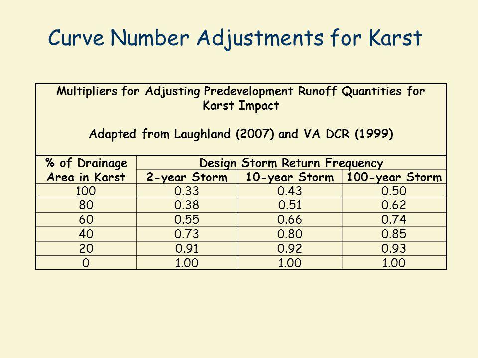 Curve Number Adjustments for Karst