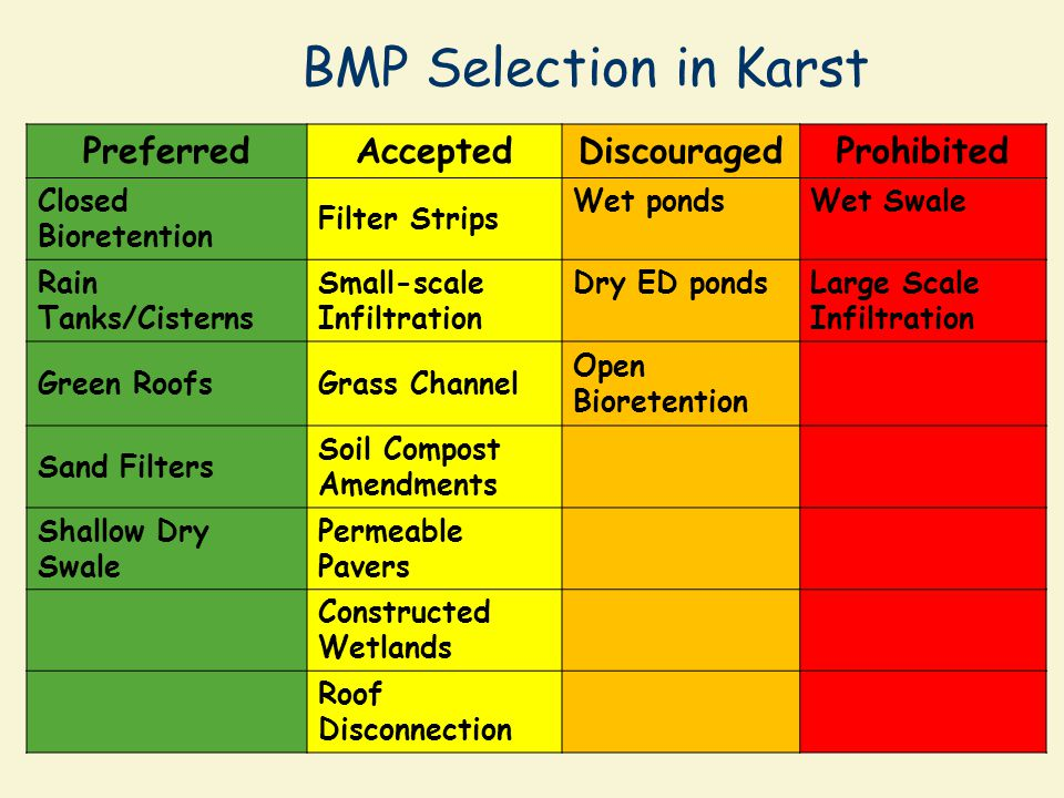 BMP Selection in Karst Preferred Accepted Discouraged Prohibited