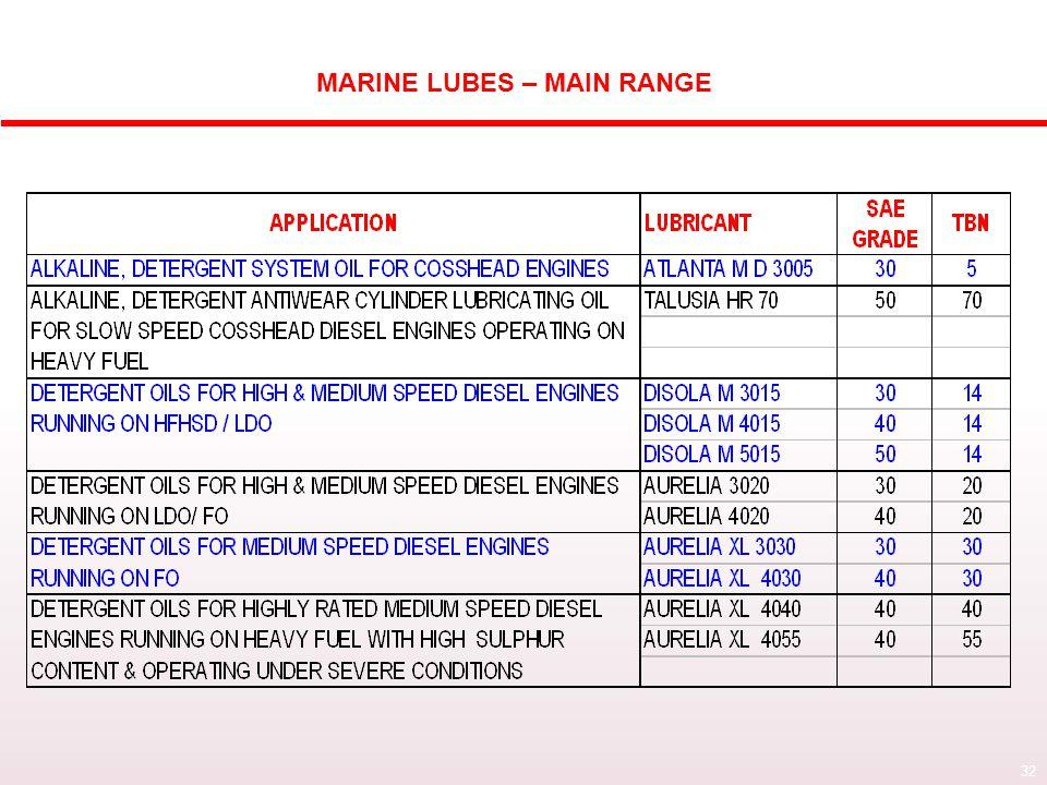 HPCL MARINE LUBES RANGE : MAIN GRADES