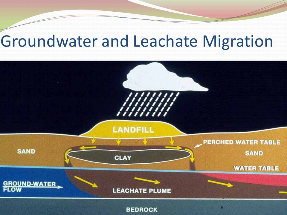 Groundwater and Leachate Migration