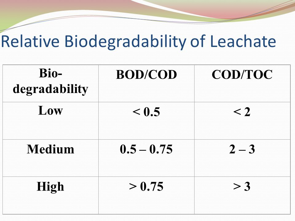 Relative Biodegradability of Leachate