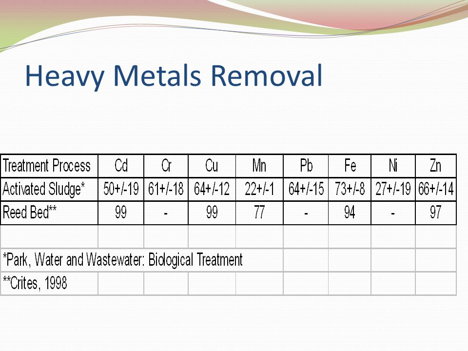 Heavy Metals Removal