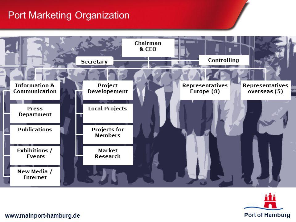 Port Marketing Organization