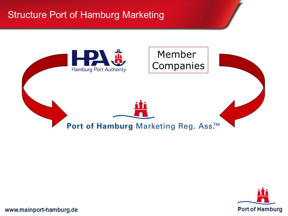 Structure Port of Hamburg Marketing