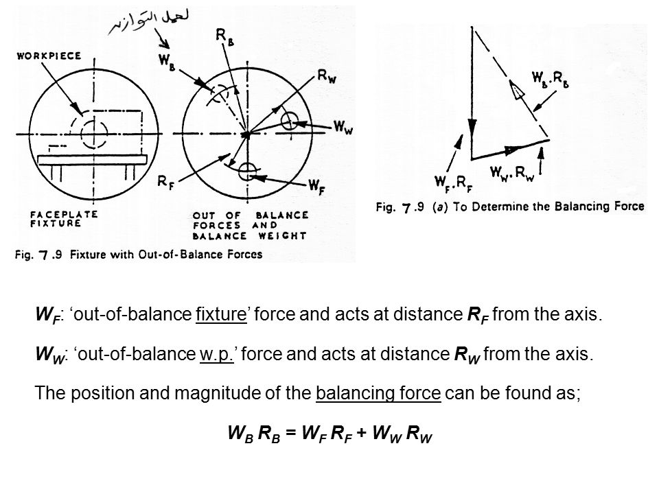 WF: 'out-of-balance fixture' force and acts at distance RF from the axis.
