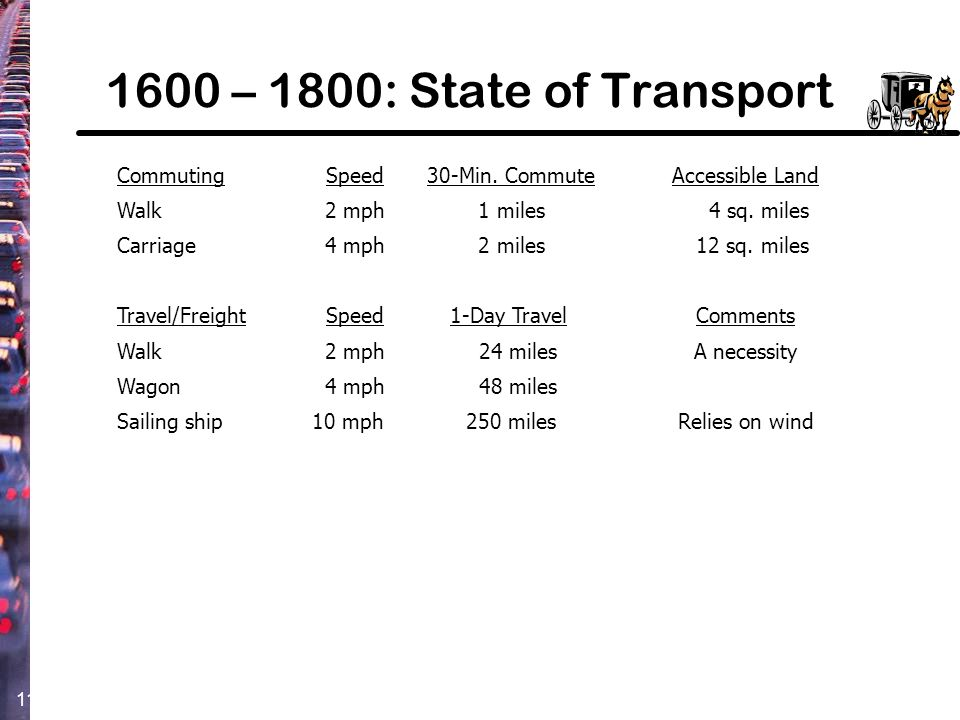 1600 – 1800: State of Transport Commuting Speed 30-Min. Commute
