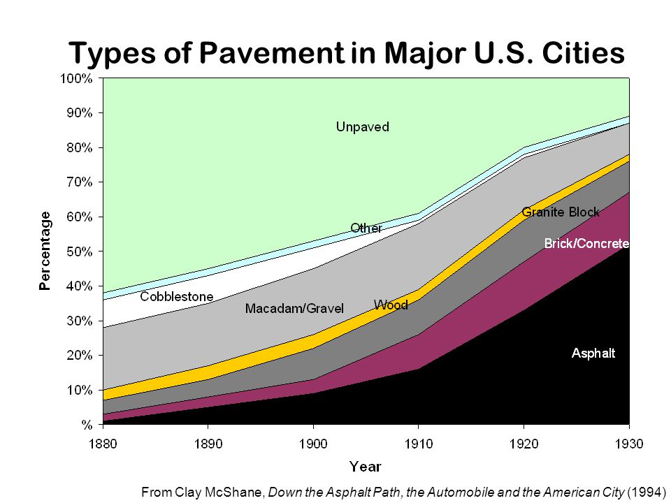 Types of Pavement in Major U.S. Cities