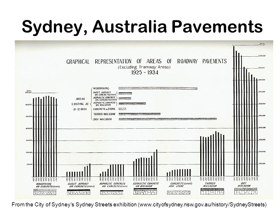 Sydney, Australia Pavements