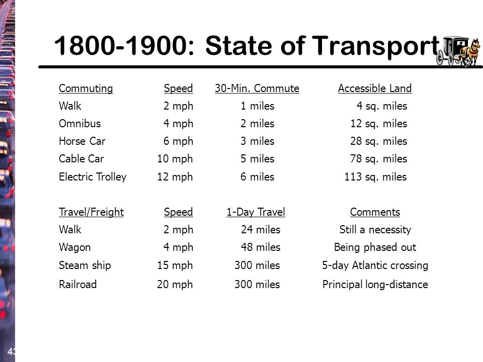 1800-1900: State of Transport Commuting Speed 30-Min. Commute