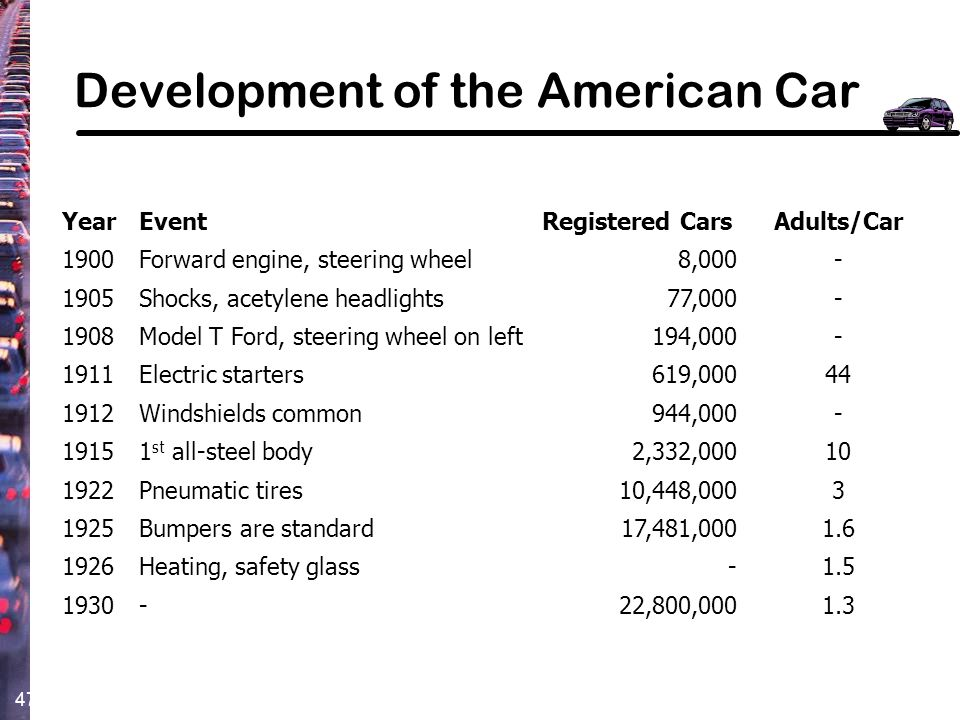 Development of the American Car
