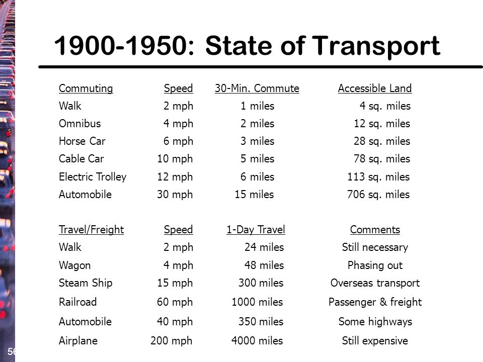 1900-1950: State of Transport Commuting Speed 30-Min. Commute