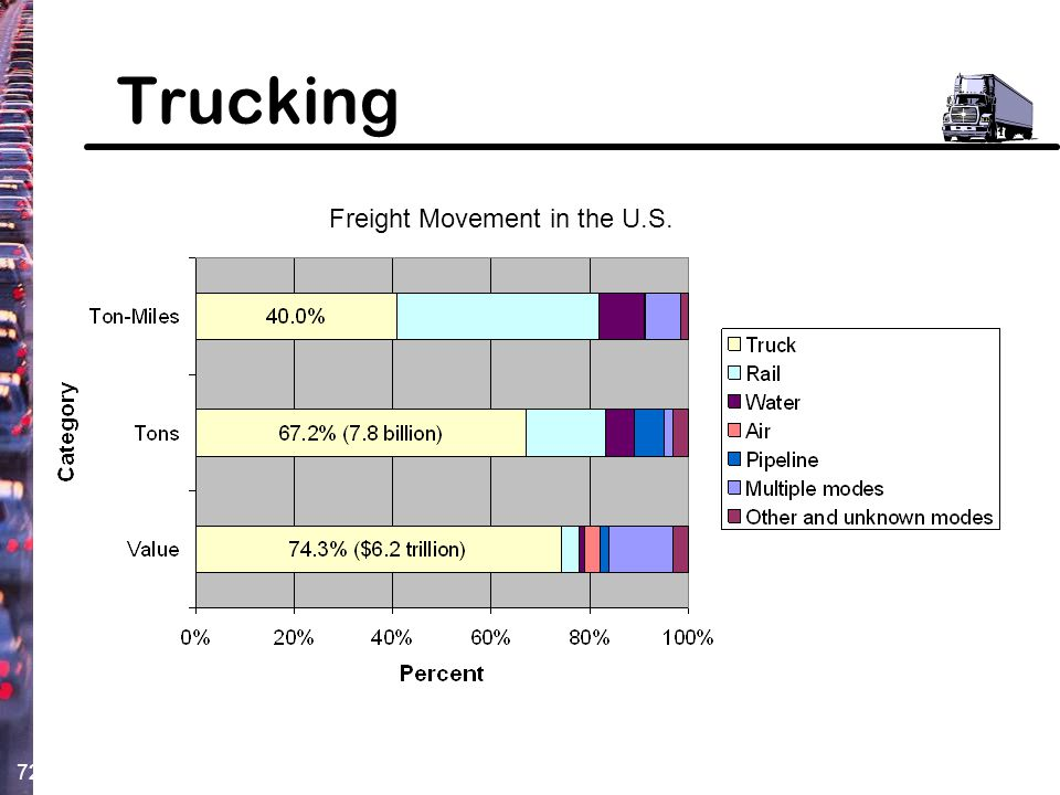 Trucking Freight Movement in the U.S.