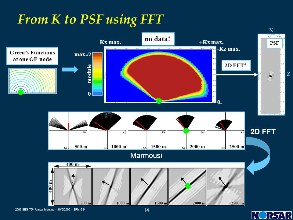 From K to PSF using FFT ● ● ● ● no data! 2D FFT Marmousi 2D FFT-1 Z X