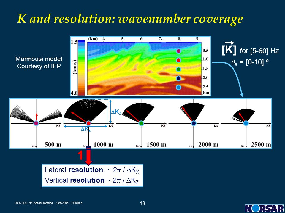 K and resolution: wavenumber coverage