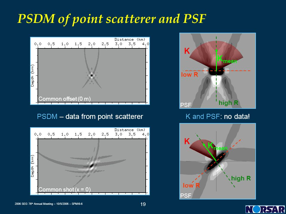 PSDM of point scatterer and PSF
