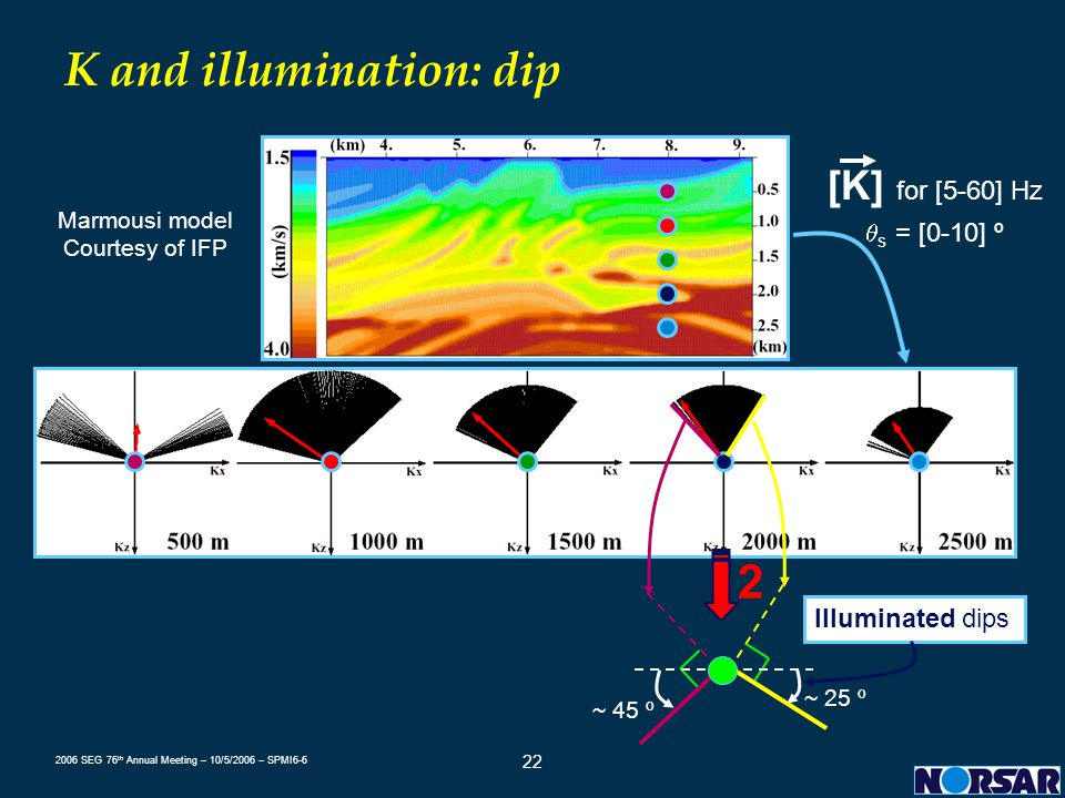K and illumination: dip