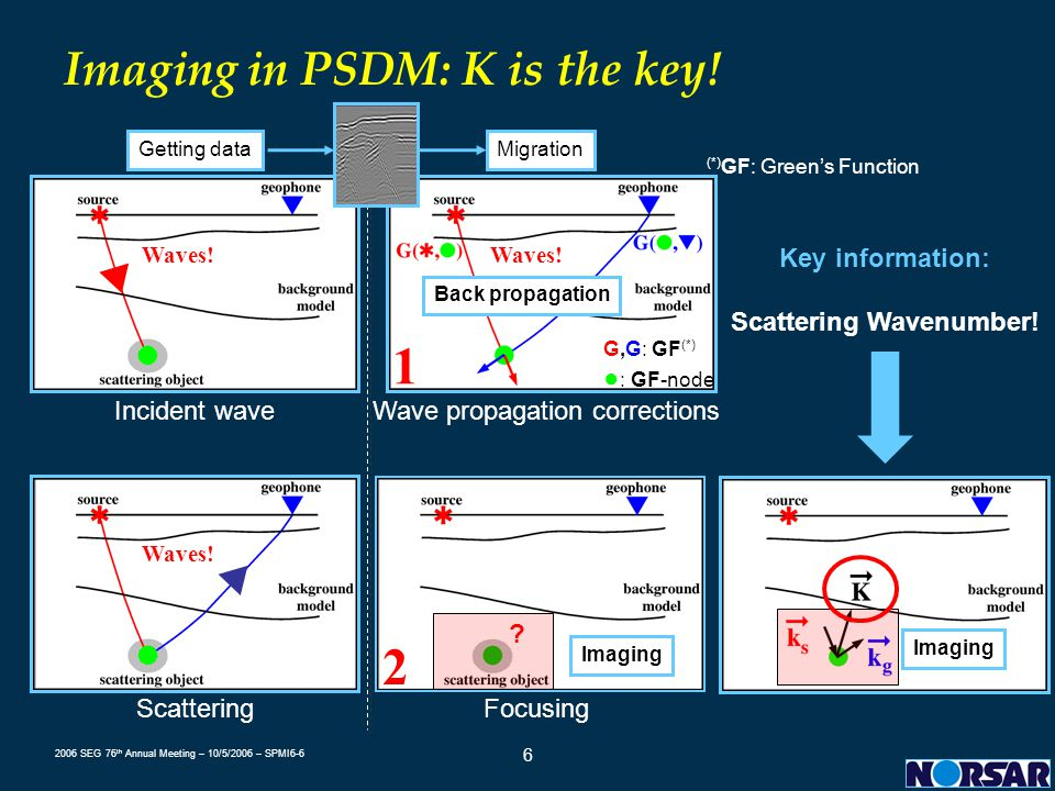 Imaging in PSDM: K is the key!