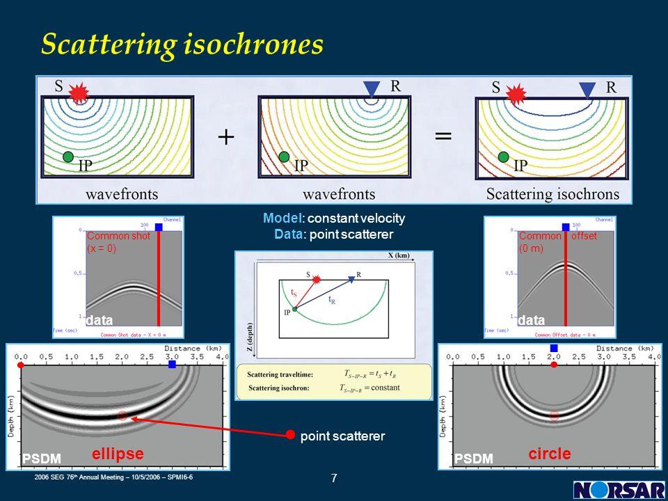 Scattering isochrones