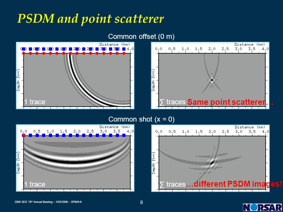 PSDM and point scatterer