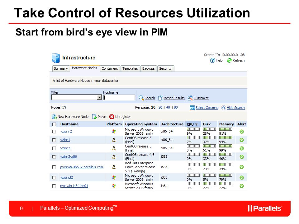 Take Control of Resources Utilization