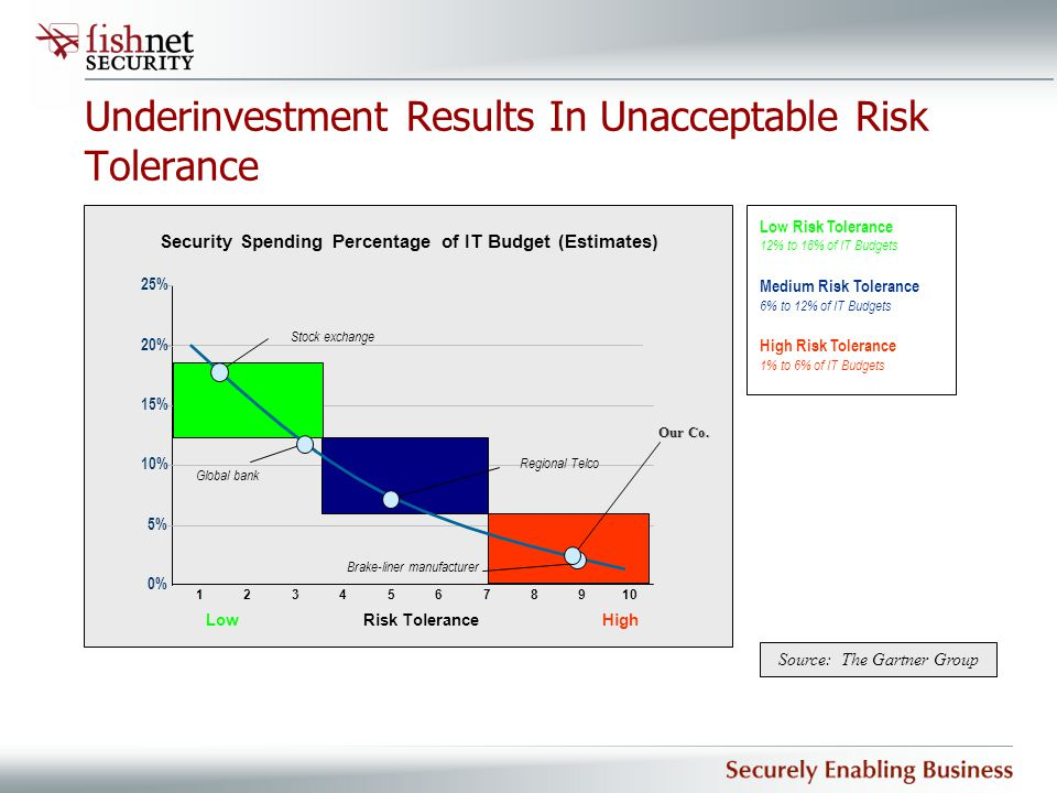 Underinvestment Results In Unacceptable Risk Tolerance