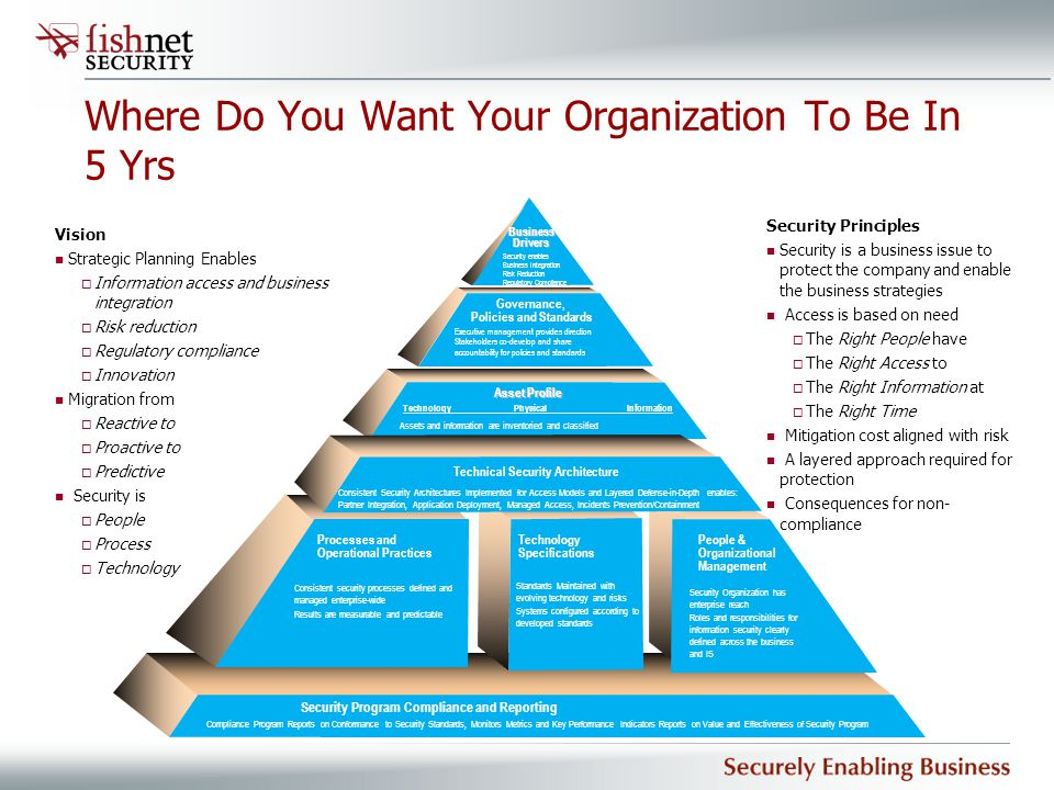 Where Do You Want Your Organization To Be In 5 Yrs