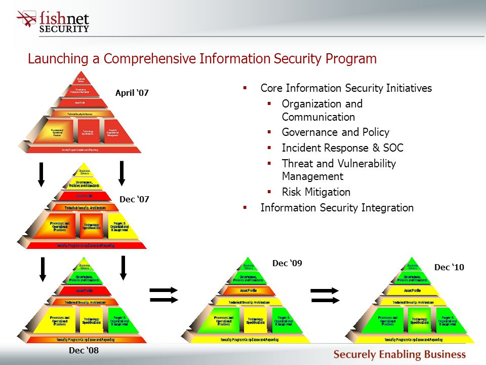 Launching a Comprehensive Information Security Program