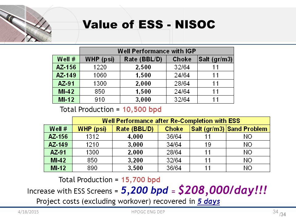 Value of ESS - NISOC Total Production = 10,500 bpd