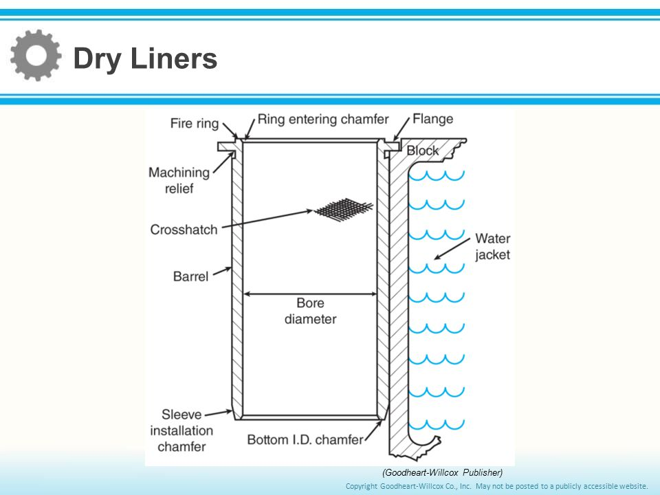 Dry Liners (Goodheart-Willcox Publisher)