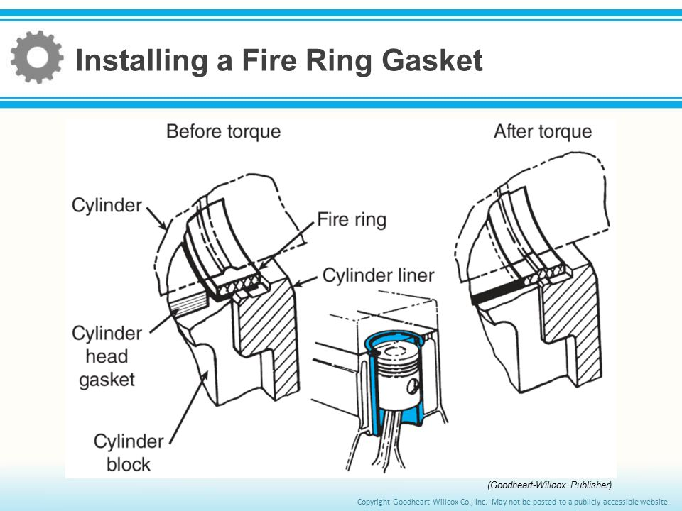 Installing a Fire Ring Gasket