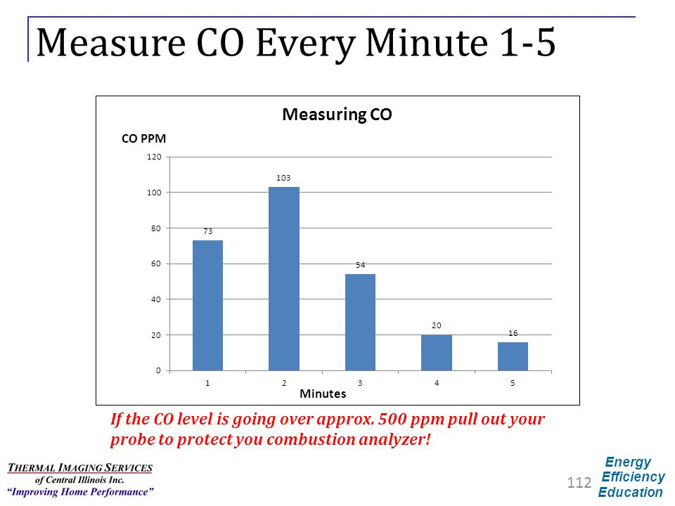 Measure CO Every Minute 1-5