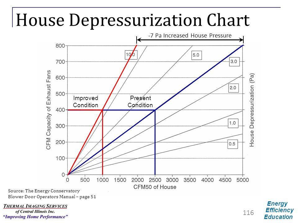 House Depressurization Chart