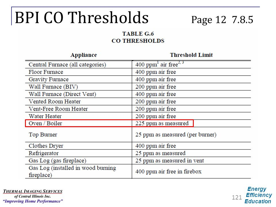 BPI CO Thresholds Page 12 7.8.5