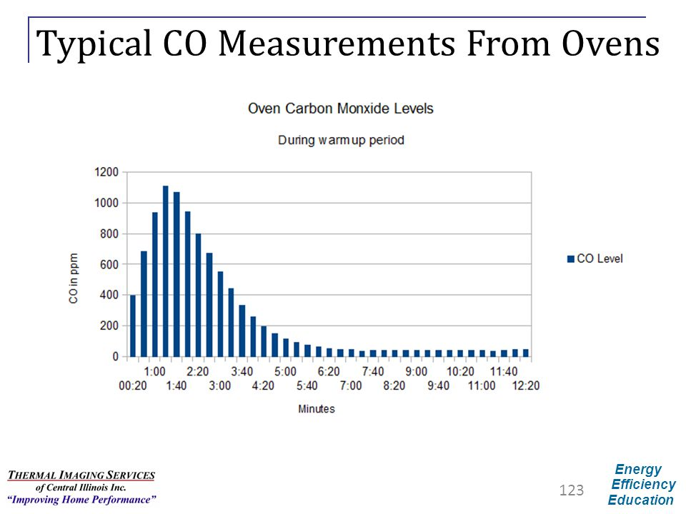Typical CO Measurements From Ovens