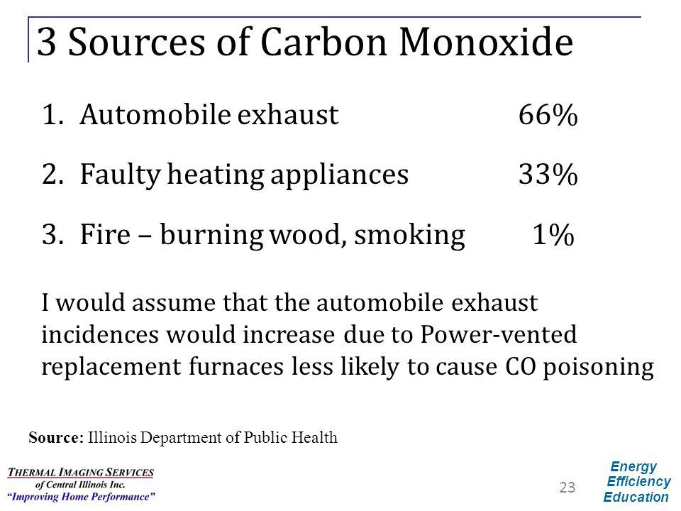 3 Sources of Carbon Monoxide