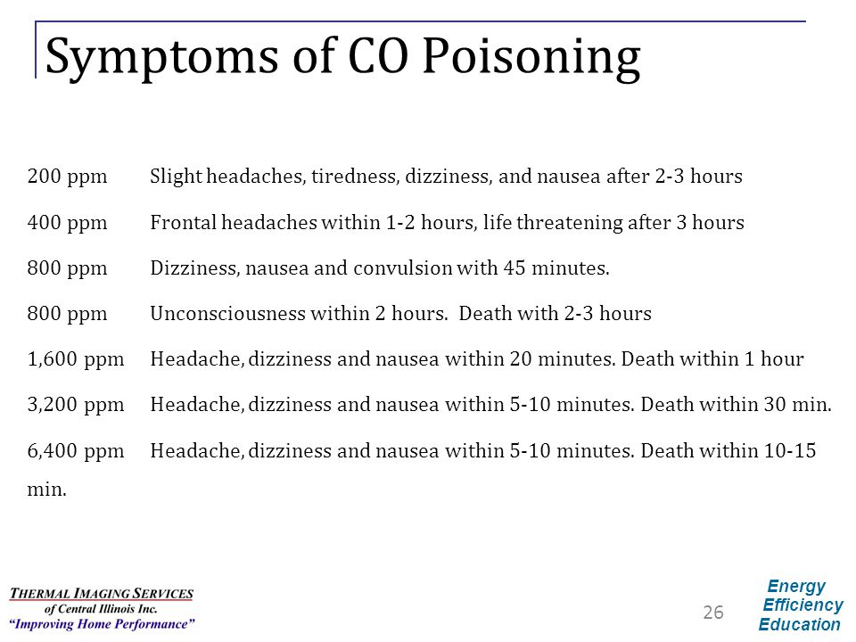 Symptoms of CO Poisoning