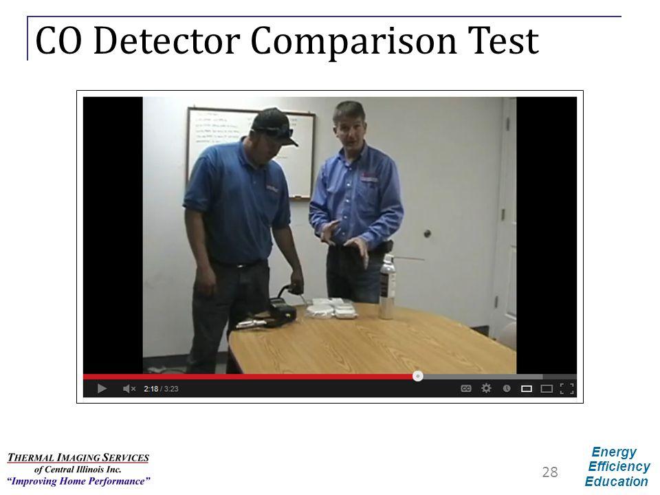 CO Detector Comparison Test